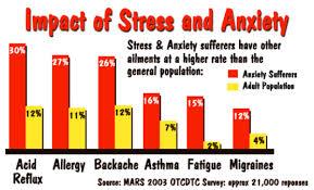 STRESS IMPACT